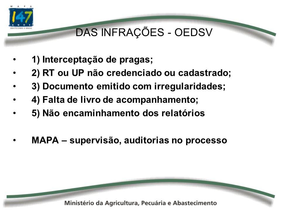 DAS INFRAÇÕES - OEDSV 1) Interceptação de pragas; 2) RT ou UP não credenciado ou cadastrado; 3) Documento emitido com irregularidades; 4) Falta de liv