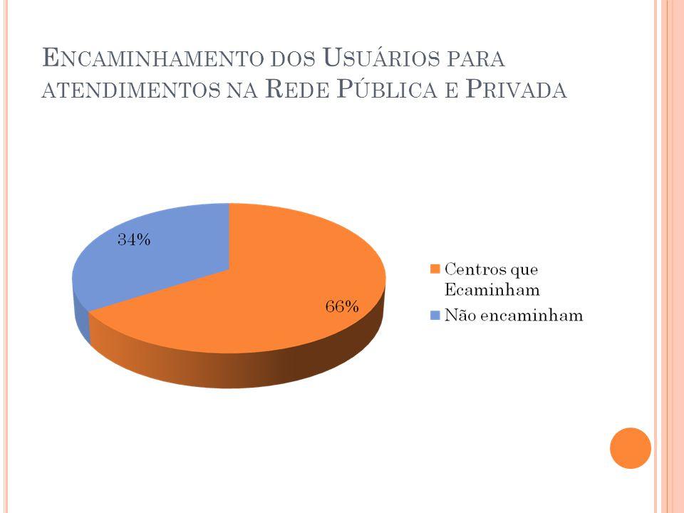 E NCAMINHAMENTO DOS U SUÁRIOS PARA ATENDIMENTOS NA R EDE P ÚBLICA E P RIVADA