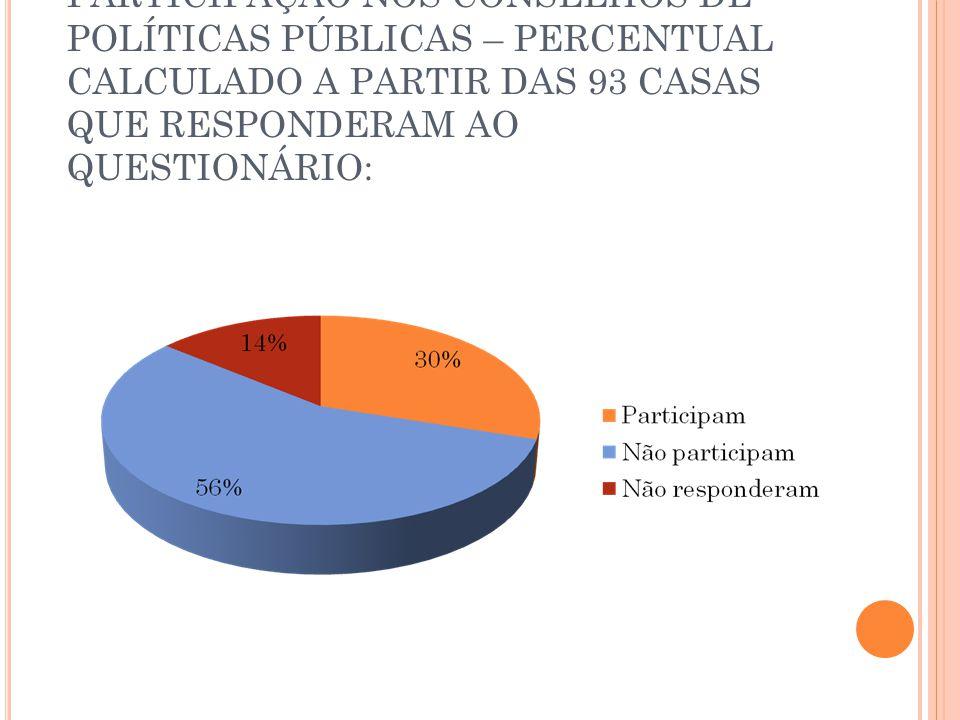 PARTICIPAÇÃO NOS CONSELHOS DE POLÍTICAS PÚBLICAS – PERCENTUAL CALCULADO A PARTIR DAS 93 CASAS QUE RESPONDERAM AO QUESTIONÁRIO: