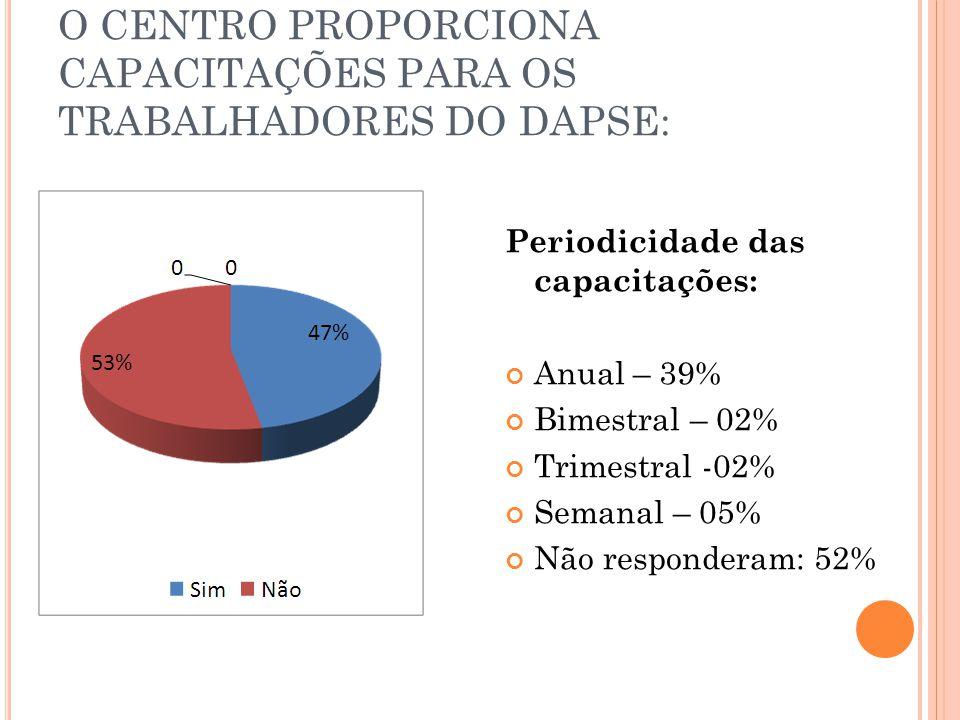 O CENTRO PROPORCIONA CAPACITAÇÕES PARA OS TRABALHADORES DO DAPSE: Periodicidade das capacitações: Anual – 39% Bimestral – 02% Trimestral -02% Semanal – 05% Não responderam: 52%