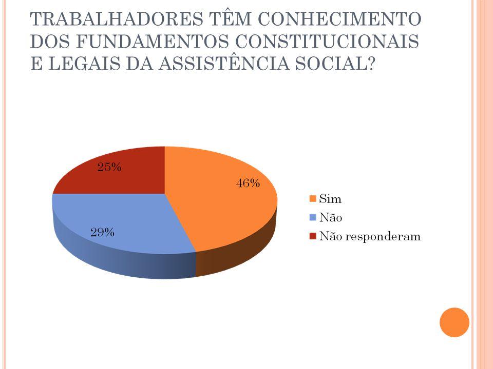 TRABALHADORES TÊM CONHECIMENTO DOS FUNDAMENTOS CONSTITUCIONAIS E LEGAIS DA ASSISTÊNCIA SOCIAL