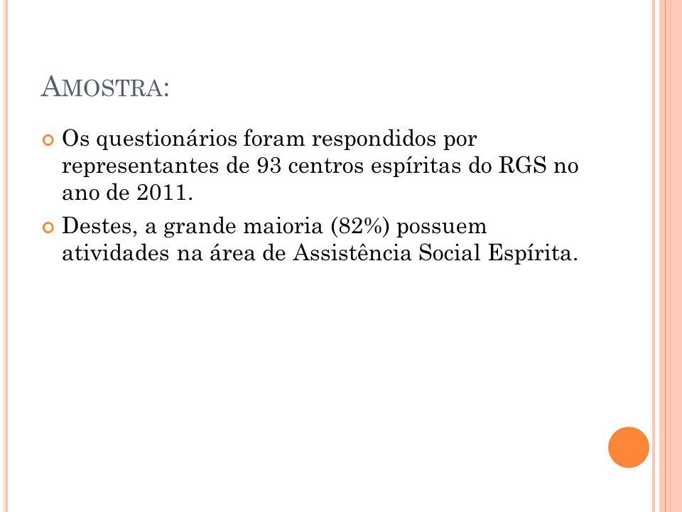 A MOSTRA : Os questionários foram respondidos por representantes de 93 centros espíritas do RGS no ano de 2011.
