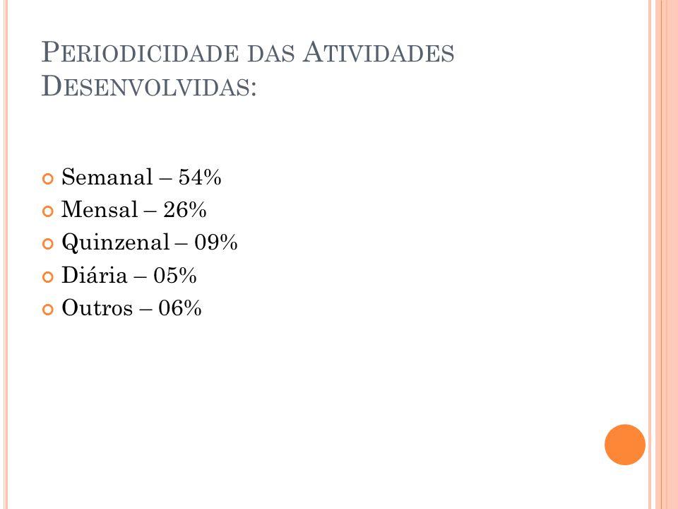 P ERIODICIDADE DAS A TIVIDADES D ESENVOLVIDAS : Semanal – 54% Mensal – 26% Quinzenal – 09% Diária – 05% Outros – 06%