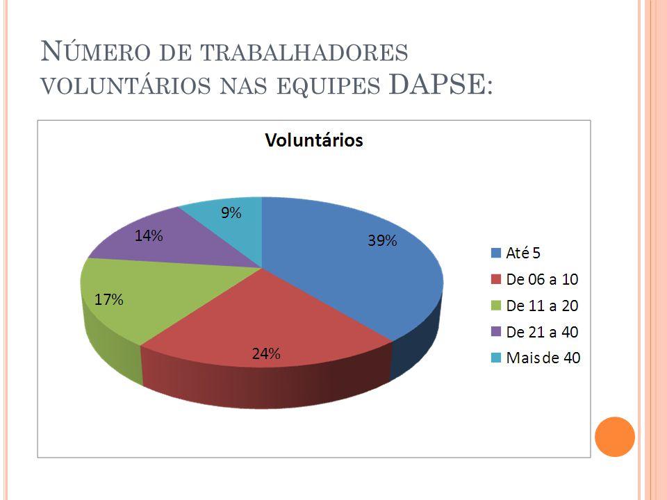 N ÚMERO DE TRABALHADORES VOLUNTÁRIOS NAS EQUIPES DAPSE: