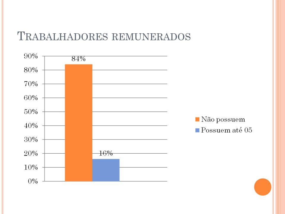 T RABALHADORES REMUNERADOS