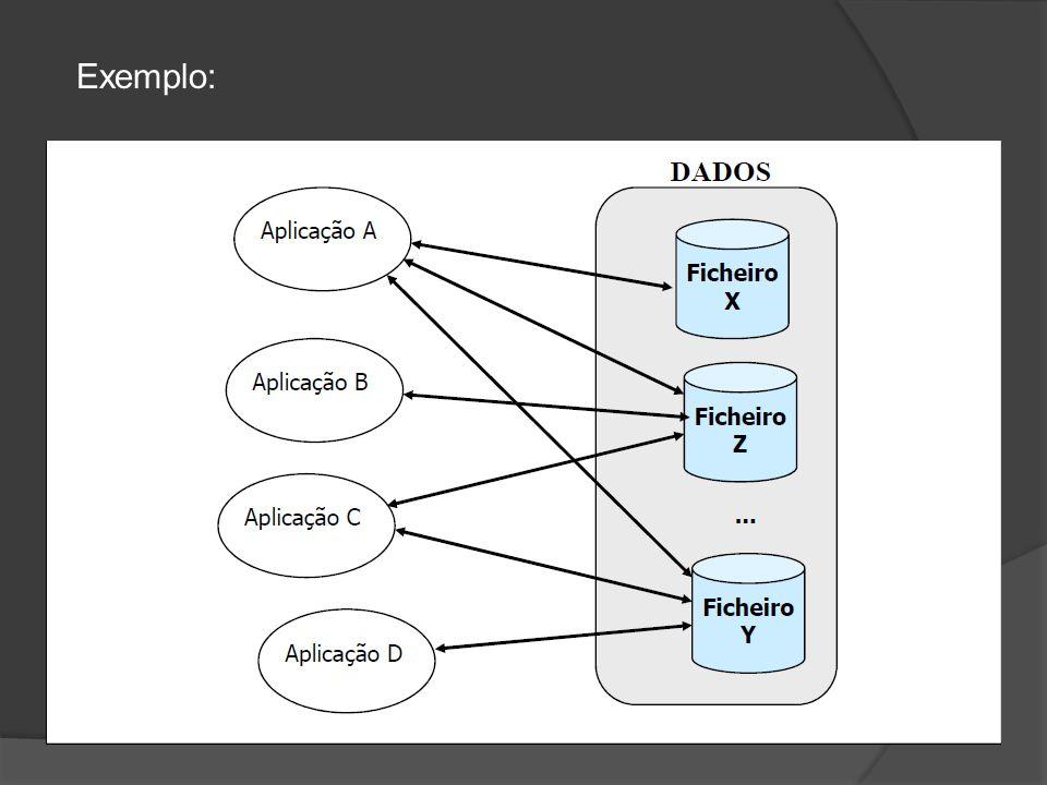 Vantagens das Tecnologias de Bases de Dados: Integração de dados de suporte a múltiplas aplicações Diminuição de redundâncias Integridade dos dados Facilitar a pesquisa Aumentar a flexibilidade das aplicações Desenvolvimento de mecanismos de segurança Controlo da concorrência