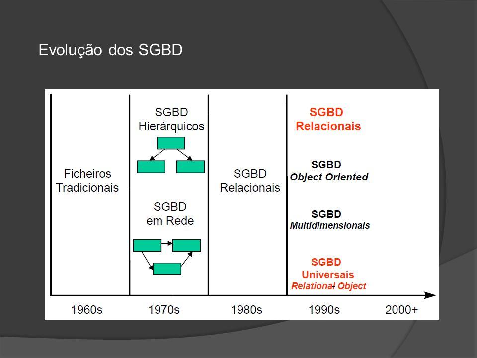 Evolução dos SGBD