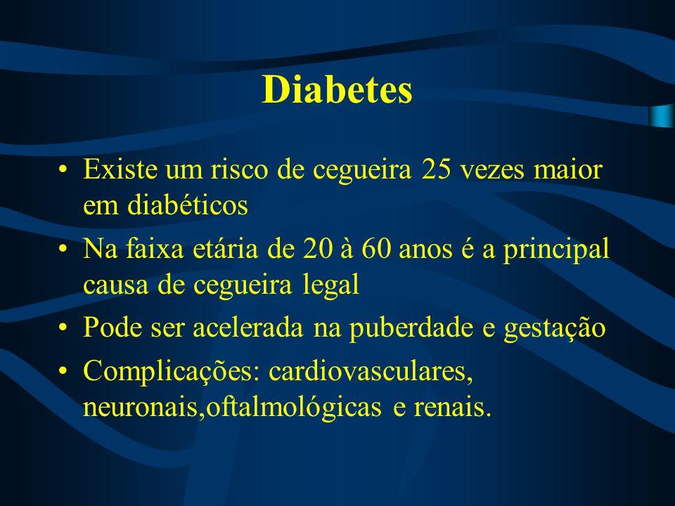 Diabetes Existe um risco de cegueira 25 vezes maior em diabéticos Na faixa etária de 20 à 60 anos é a principal causa de cegueira legal Pode ser acele