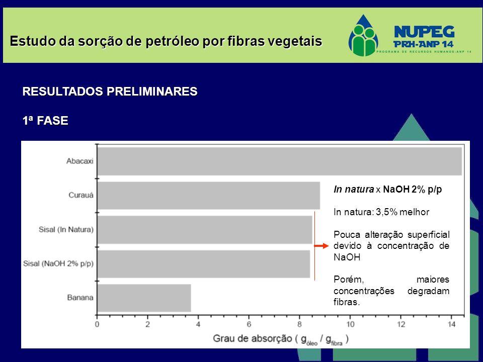 Estudo da sorção de petróleo por fibras vegetais RESULTADOS PRELIMINARES 1ª FASE In natura x NaOH 2% p/p In natura: 3,5% melhor Pouca alteração superf