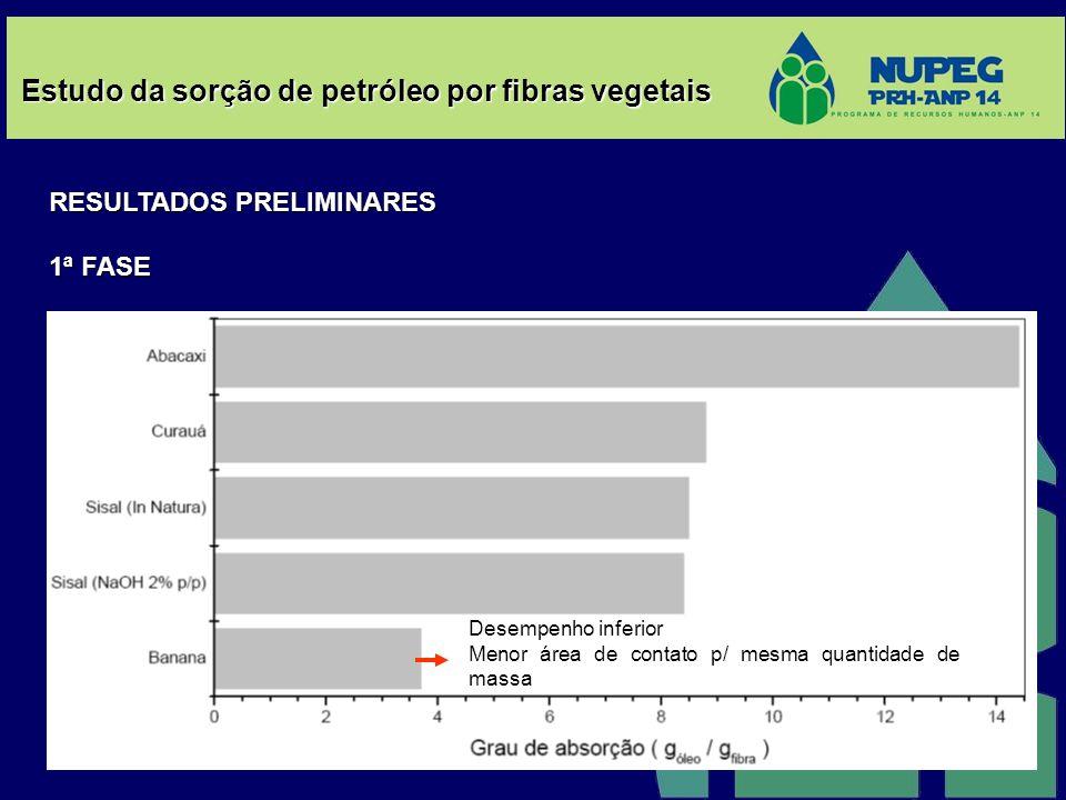 Estudo da sorção de petróleo por fibras vegetais RESULTADOS PRELIMINARES 1ª FASE Desempenho inferior Menor área de contato p/ mesma quantidade de mass