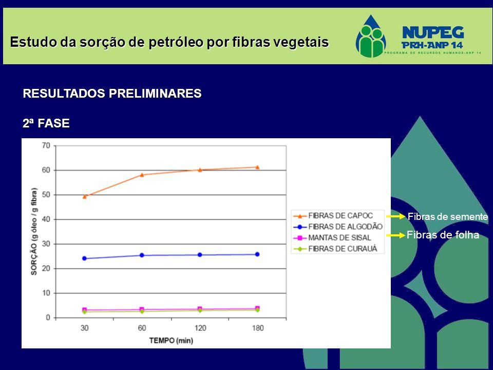 Estudo da sorção de petróleo por fibras vegetais RESULTADOS PRELIMINARES 2ª FASE Fibras de semente Fibras de folha
