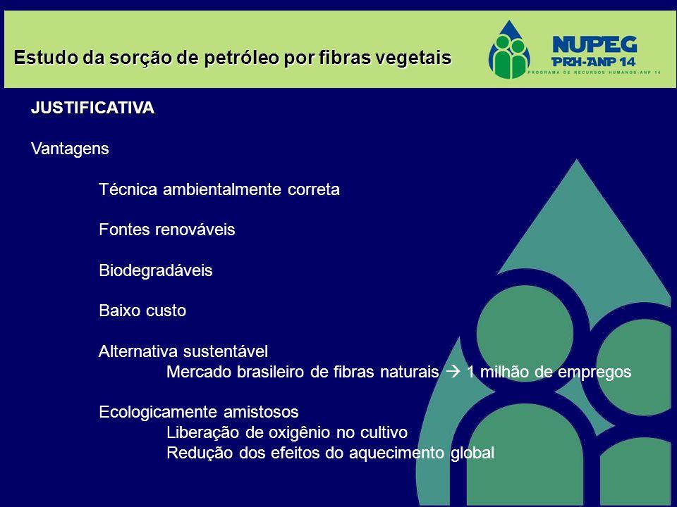 Estudo da sorção de petróleo por fibras vegetais JUSTIFICATIVA Vantagens Técnica ambientalmente correta Fontes renováveis Biodegradáveis Baixo custo A