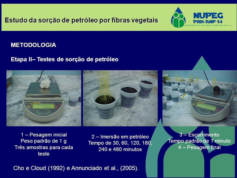 Estudo da sorção de petróleo por fibras vegetais METODOLOGIA Etapa II– Testes de sorção de petróleo 1 – Pesagem inicial Peso padrão de 1 g Três amostr