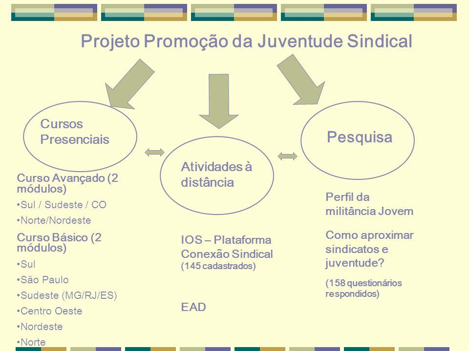 Projeto Promoção da Juventude Sindical Cursos Presenciais Atividades à distância Pesquisa Curso Avançado (2 módulos) Sul / Sudeste / CO Norte/Nordeste Curso Básico (2 módulos) Sul São Paulo Sudeste (MG/RJ/ES) Centro Oeste Nordeste Norte IOS – Plataforma Conexão Sindical (145 cadastrados) EAD Perfil da militância Jovem Como aproximar sindicatos e juventude.