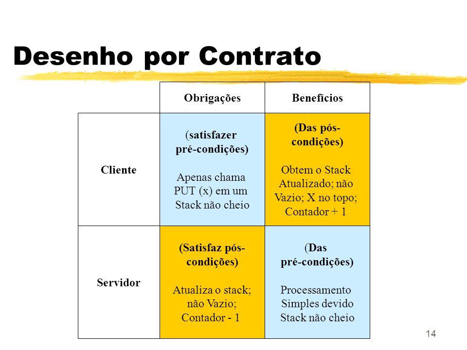 OO-SC (Meyer) - Cap 1114 Desenho por Contrato ObrigaçõesBenefícios (satisfazer pré-condições) Apenas chama PUT (x) em um Stack não cheio (Das pós- condições) Obtem o Stack Atualizado; não Vazio; X no topo; Contador + 1 (Satisfaz pós- condições) Atualiza o stack; não Vazio; Contador - 1 Cliente Servidor (Das pré-condições) Processamento Simples devido Stack não cheio