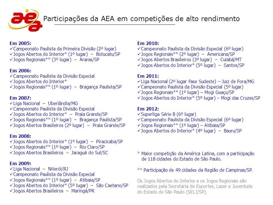 O projeto Voleibol Masculino – Formador de Campeões da AEA foi aprovado pela Secretaria de Esportes, Lazer e Juventude do Estado de São Paulo (SELJ/SP) para, em parceria com empresas privadas, usufruir dos benefícios da Lei Paulista de Incentivo ao Esporte nº 13918/09 (renúncia fiscal do ICMS).
