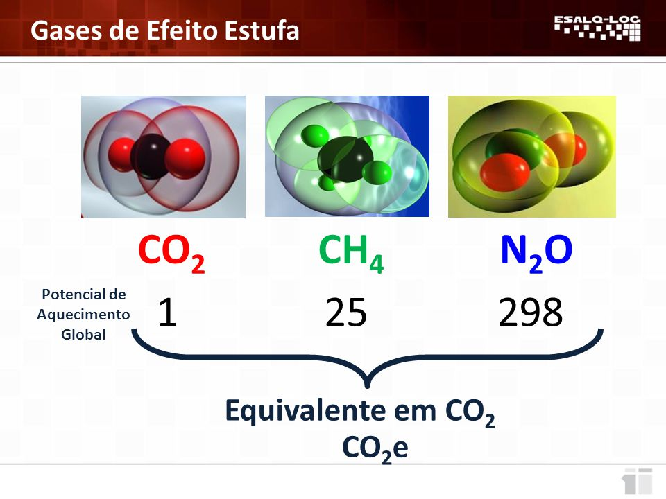 CO 2 N2ON2OCH 4 129825 Potencial de Aquecimento Global Equivalente em CO 2 CO 2 e Gases de Efeito Estufa