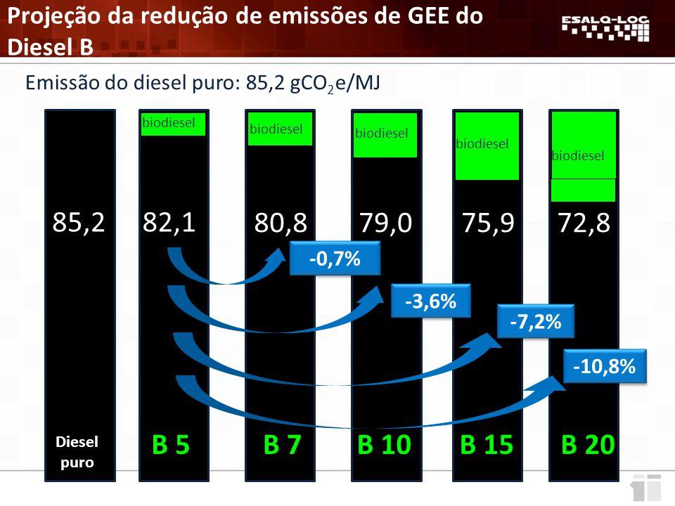 Emissão do diesel puro: 85,2 gCO 2 e/MJ B 5 82,1 biodiesel B 7 80,8 biodiesel B 10 79,0 biodiesel B 15 75,9 biodiesel B 20 72,8 biodiesel -0,7% -3,6% -7,2% -10,8% 85,2 Diesel puro Projeção da redução de emissões de GEE do Diesel B
