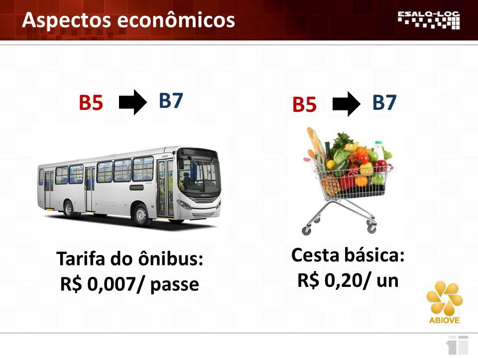 Aspectos econômicos Tarifa do ônibus: R$ 0,007/ passe B5 B7 Cesta básica: R$ 0,20/ un B5 B7