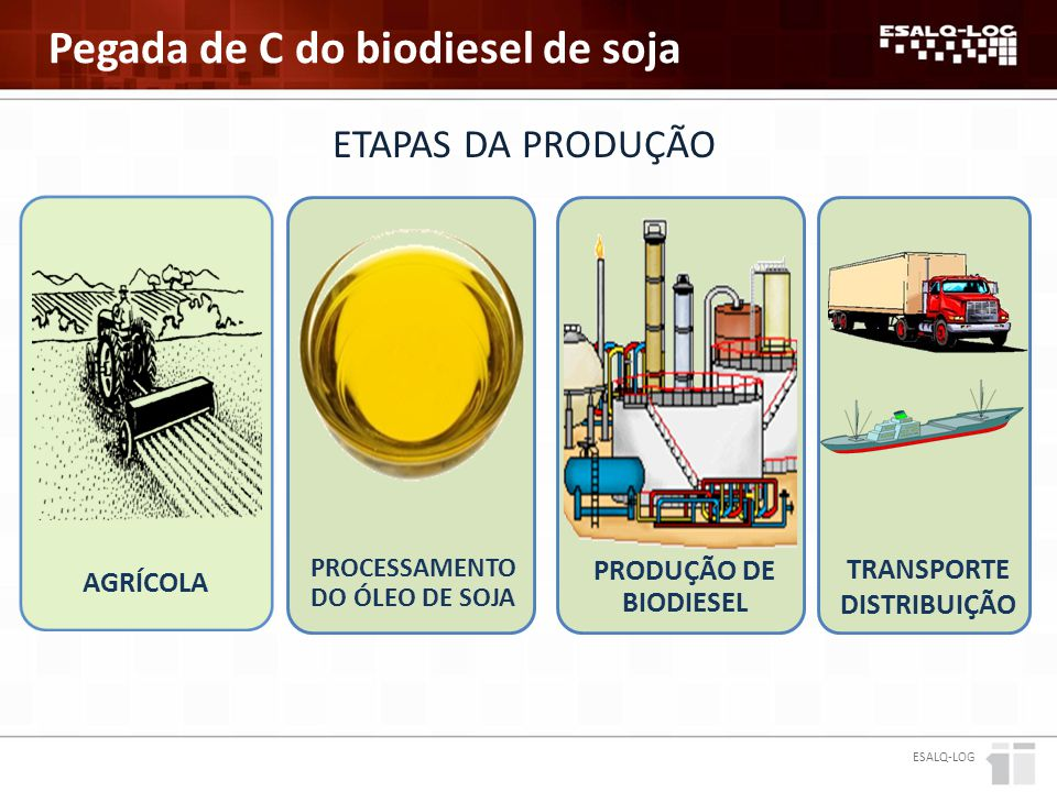 Pegada de C do biodiesel de soja ESALQ-LOG PROCESSAMENTO DO ÓLEO DE SOJA ETAPAS DA PRODUÇÃO PRODUÇÃO DE BIODIESEL AGRÍCOLA TRANSPORTE DISTRIBUIÇÃO