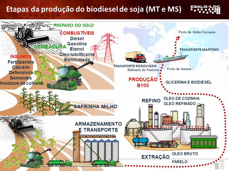 PREPARO DO SOLO ARMAZÉM TRANSPORTE MARÍTMO Etapas da produção do biodiesel de soja (MT e MS) SEMEADURA COMBUSTÍVEIS Diesel Gasolina Etanol Óleo lubrificante Eletricidade INSUMOS Fertilizantes Calcário Defensivos Sementes Resíduos da colheita ARMAZENAMENTO E TRANSPORTE EXTRAÇÃO OLEO BRUTO FARELO REFINO OLEO DE COZINHA OLEO REFINADO PRODUÇÃO B100 Porto de Santos Porto da União Europeia GLICERINA E BIODIESEL Refinaria de Paulínia TRANSPORTE RODOVIÁRIO SAFRINHA MILHO