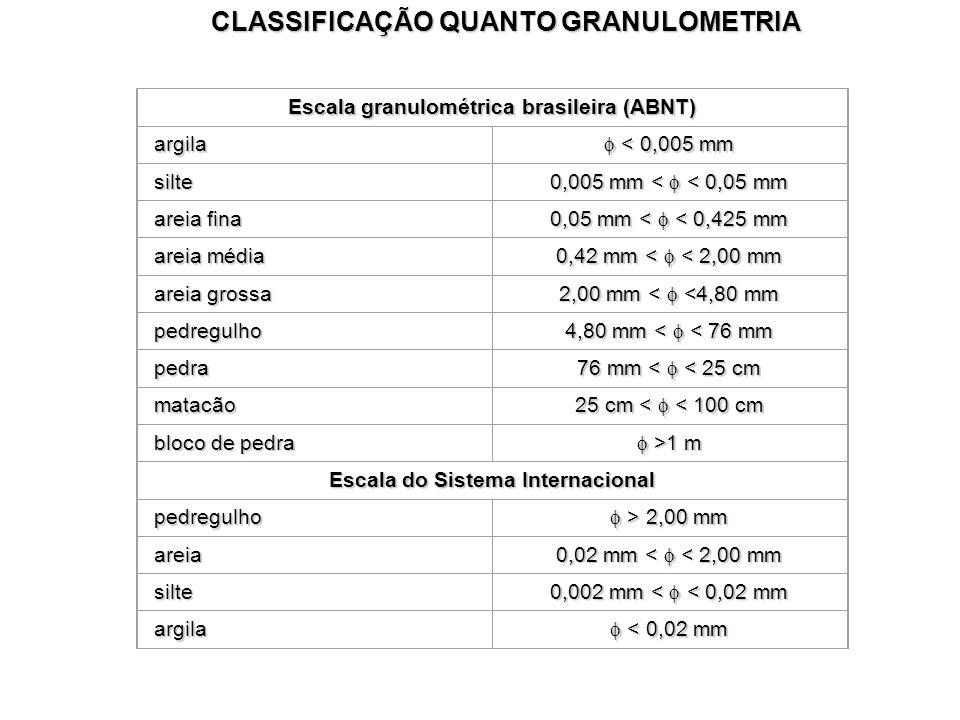 CLASSIFICAÇÃO QUANTO GRANULOMETRIA Escala granulométrica brasileira (ABNT) argila < 0,005 mm < 0,005 mm silte 0,005 mm < < 0,05 mm areia fina 0,05 mm < < 0,425 mm areia média 0,42 mm < < 2,00 mm areia grossa 2,00 mm < <4,80 mm pedregulho 4,80 mm < < 76 mm pedra 76 mm < < 25 cm matacão 25 cm < < 100 cm bloco de pedra >1 m >1 m Escala do Sistema Internacional pedregulho > 2,00 mm > 2,00 mm areia 0,02 mm < < 2,00 mm silte 0,002 mm < < 0,02 mm argila < 0,02 mm < 0,02 mm