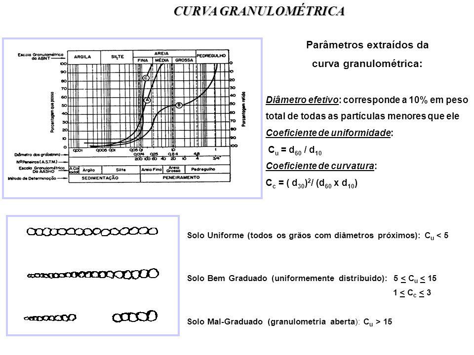 CURVA GRANULOMÉTRICA Solo Uniforme (todos os grãos com diâmetros próximos): C u < 5 Solo Bem Graduado (uniformemente distribuido): 5 < C u < 15 1 < C c < 3 Solo Mal-Graduado (granulometria aberta): C u > 15 Parâmetros extraídos da curva granulométrica: Diâmetro efetivo: corresponde a 10% em peso total de todas as partículas menores que ele Coeficiente de uniformidade: C u = d 60 / d 10 Coeficiente de curvatura: C c = ( d 30 ) 2 / (d 60 x d 10 )