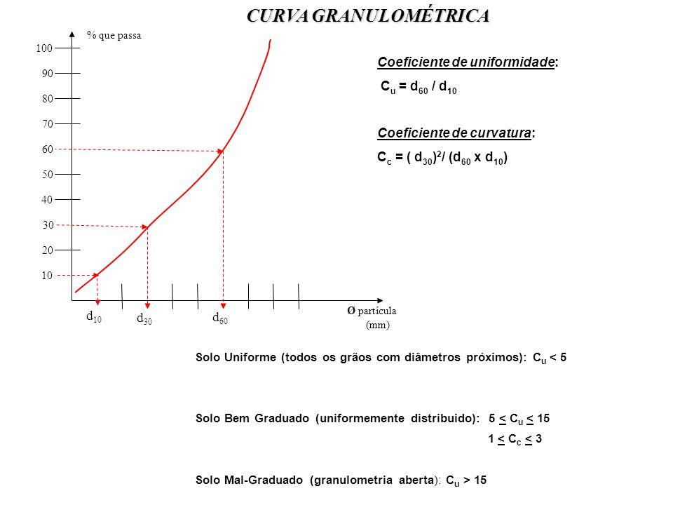 CURVA GRANULOMÉTRICA Solo Uniforme (todos os grãos com diâmetros próximos): C u < 5 Solo Bem Graduado (uniformemente distribuido): 5 < C u < 15 1 < C c < 3 Solo Mal-Graduado (granulometria aberta): C u > 15 Coeficiente de uniformidade: C u = d 60 / d 10 Coeficiente de curvatura: C c = ( d 30 ) 2 / (d 60 x d 10 ) d 30 Ø partícula (mm) d 60 d 10 100 90 80 70 60 50 30 40 20 10 % que passa