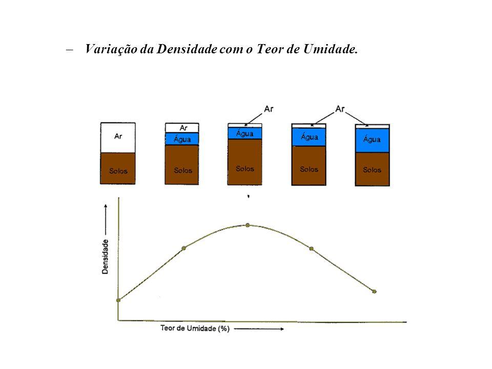 –Variação da Densidade com o Teor de Umidade.