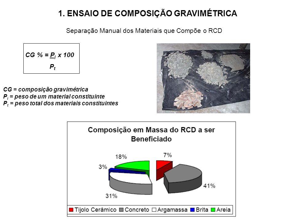 Separação Manual dos Materiais que Compõe o RCD CG % = P i x 100 P t CG = composição gravimétrica P i = peso de um material constituinte P t = peso total dos materiais constituintes 1.