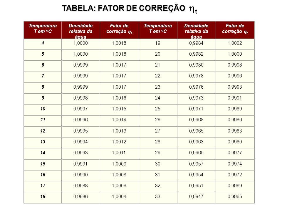 Temperatura T em o C Densidade relativa da água Fator de correção t Temperatura T em o C Densidade relativa da água Fator de correção t 41,00001,00181