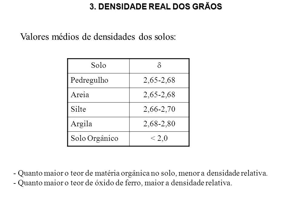 3. DENSIDADE REAL DOS GRÃOS Valores médios de densidades dos solos: Solo Pedregulho2,65-2,68 Areia2,65-2,68 Silte2,66-2,70 Argila2,68-2,80 Solo Orgâni