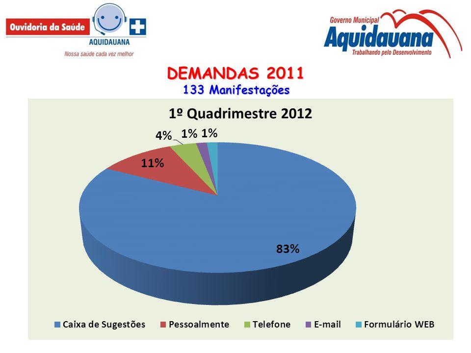 DEMANDAS 2011 - Classificação 133 Manifestações