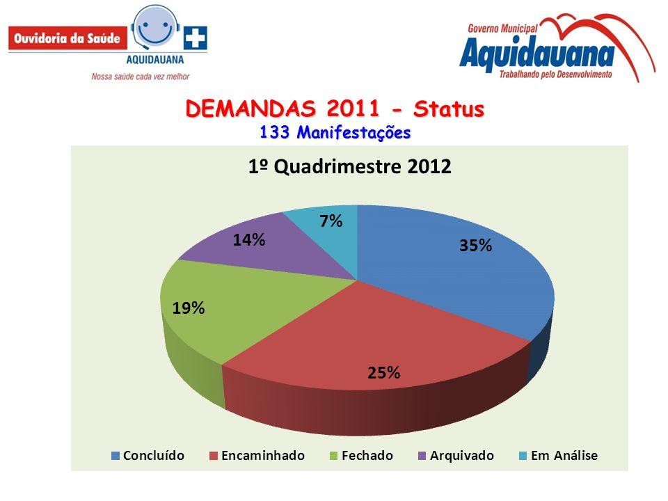 DEMANDAS 2011 - Status 133 Manifestações