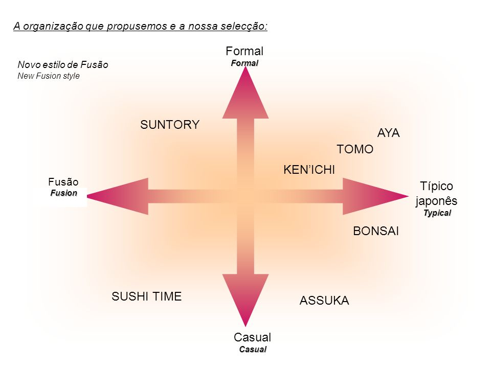 A organização que propusemos e a nossa selecção: Formal Formal Formal CasualCasual Novo estilo de Fusão New Fusion style FusãoFusion Típico japonêsTypical AYA TOMO KENICHI ASSUKA BONSAI SUNTORY SUSHI TIME