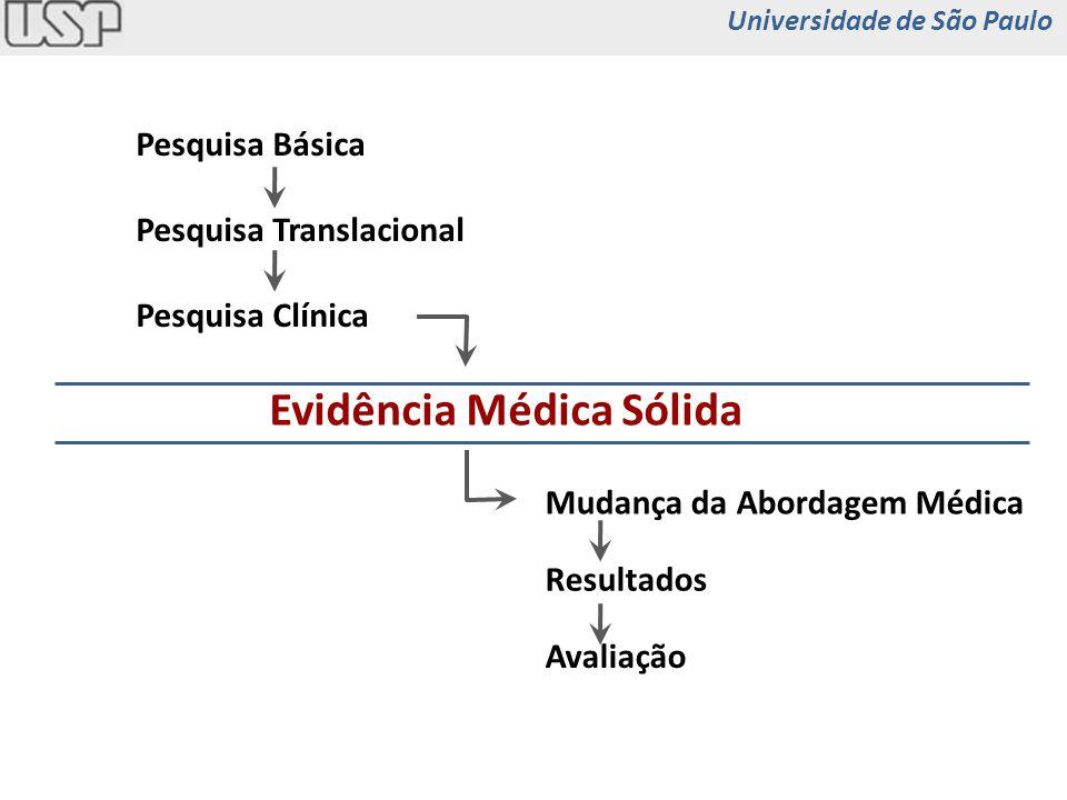 Pesquisa Básica Pesquisa Translacional Pesquisa Clínica Evidência Médica Sólida Mudança da Abordagem Médica Resultados Avaliação Universidade de São P