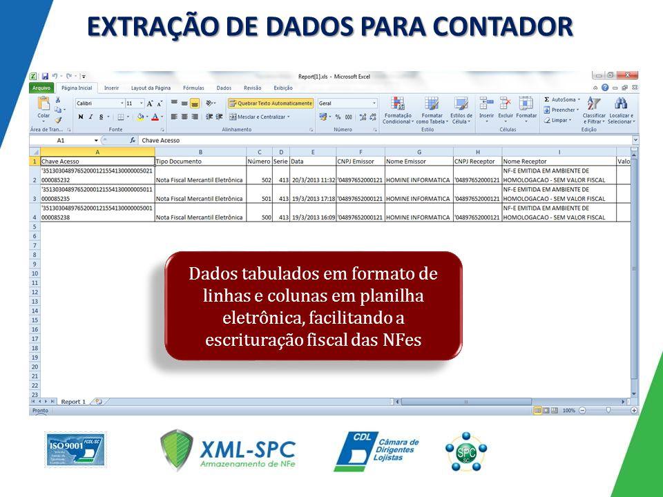 EXTRAÇÃO DE DADOS PARA CONTADOR Dados tabulados em formato de linhas e colunas em planilha eletrônica, facilitando a escrituração fiscal das NFes