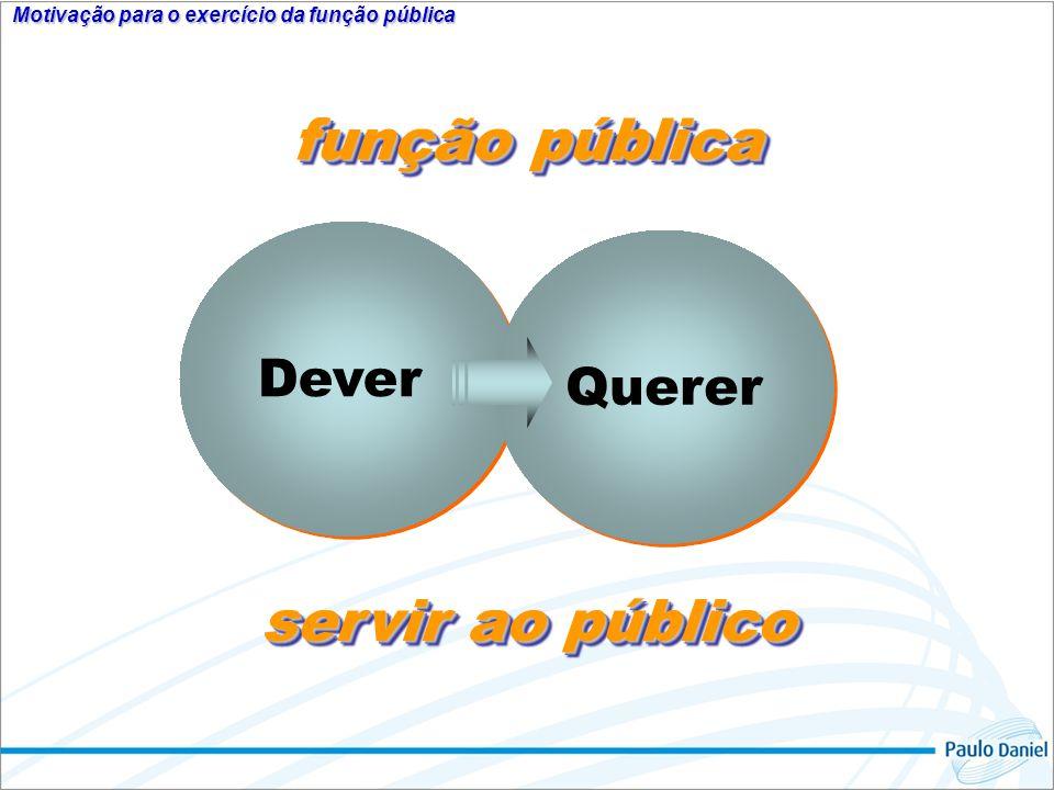 Motivação para o exercício da função pública Dever Querer função pública servir ao público