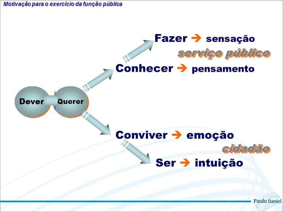 Motivação para o exercício da função pública Dever Querer Conhecer pensamento Conviver emoção Fazer sensação Ser intuição serviço público cidadãocidad