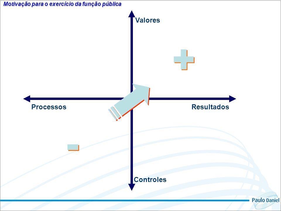 Valores Resultados Controles Processos razão tempo treinamento planos e metas eficiência; informação.