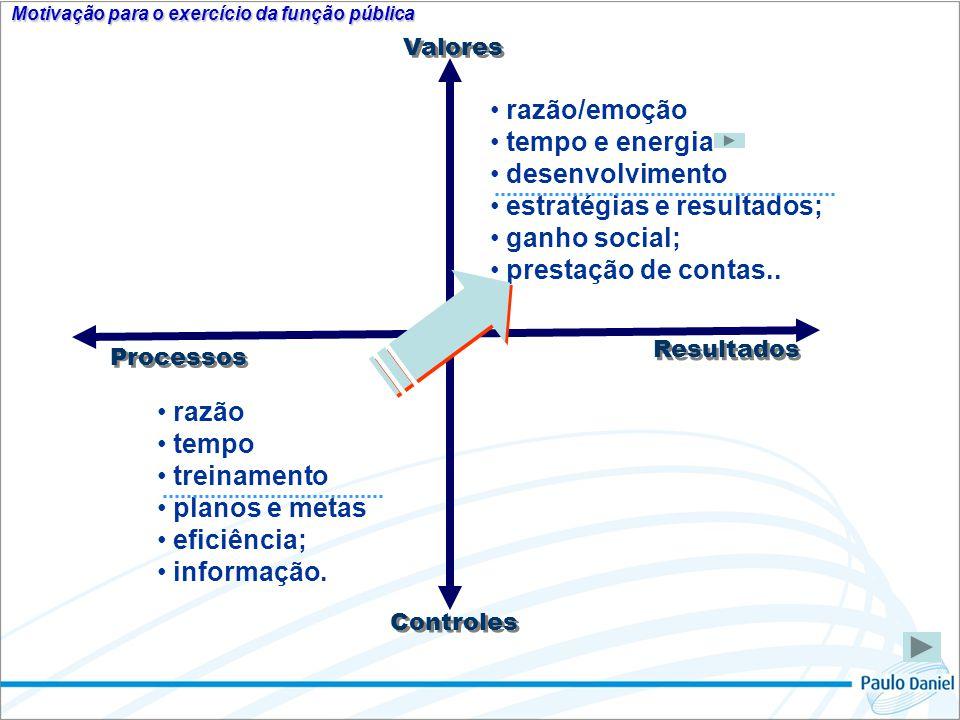 Valores Resultados Controles Processos razão tempo treinamento planos e metas eficiência; informação. razão/emoção tempo e energia desenvolvimento est