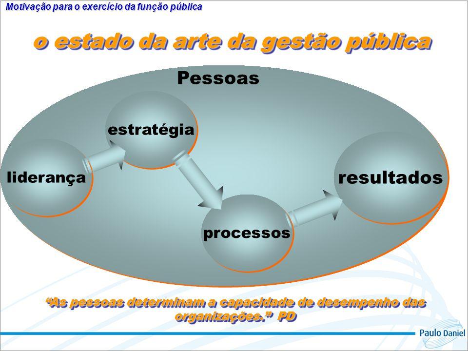 Motivação para o exercício da função pública liderança o estado da arte da gestão pública As pessoas determinam a capacidade de desempenho das organiz