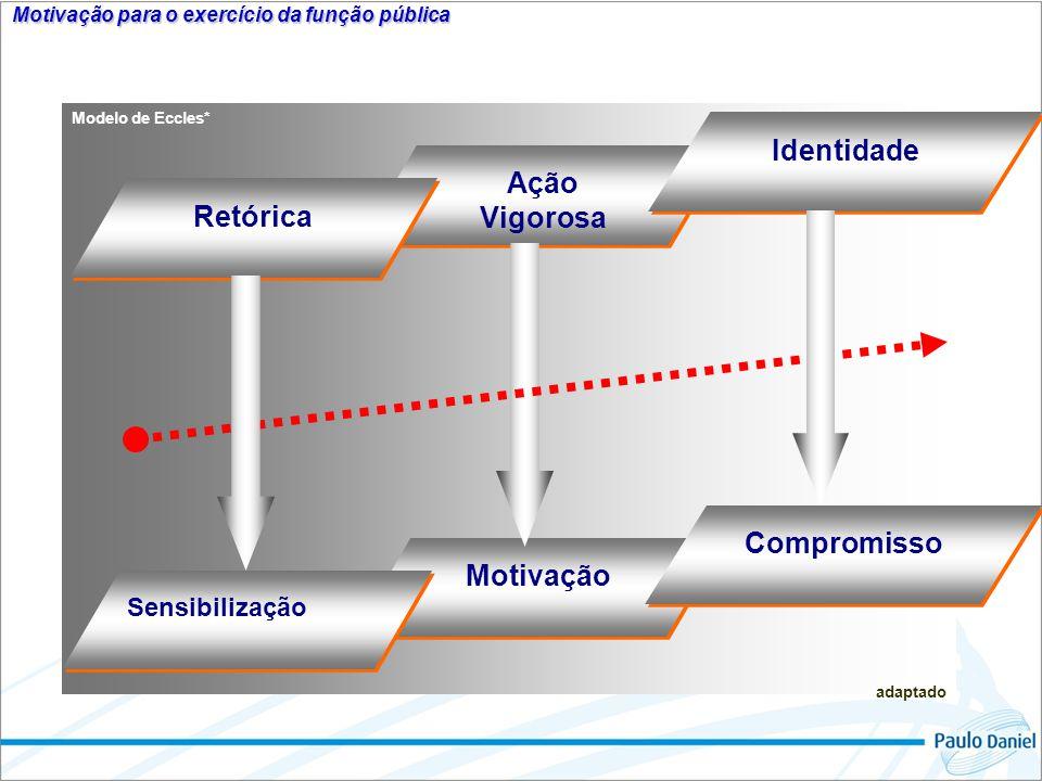 Motivação para o exercício da função pública Motivação Sensibilização Compromisso Ação Vigorosa Ação Vigorosa Retórica Identidade Modelo de Eccles* ad