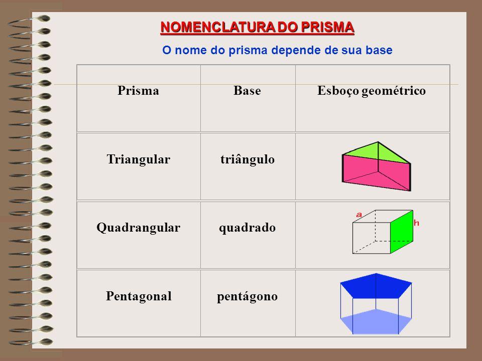 PRISMA Prisma é um sólido geométrico delimitado por faces planas, no qual as bases se situam em planos paralelos. Quanto à inclinação das arestas late