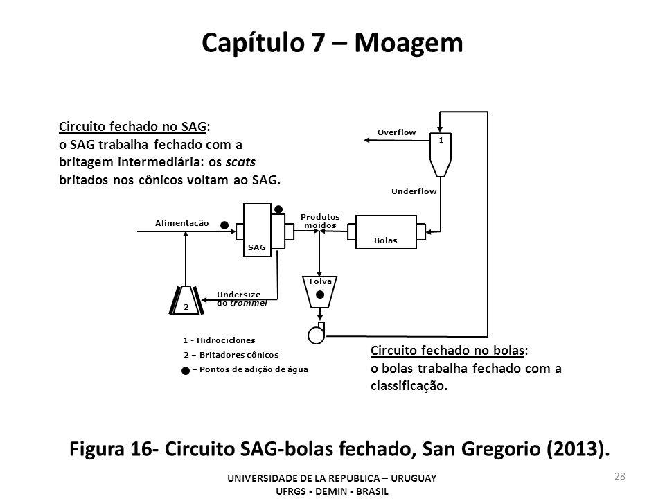 Capítulo 7 – Moagem UNIVERSIDADE DE LA REPUBLICA – URUGUAY UFRGS - DEMIN - BRASIL 28 Figura 16- Circuito SAG-bolas fechado, San Gregorio (2013). Alime