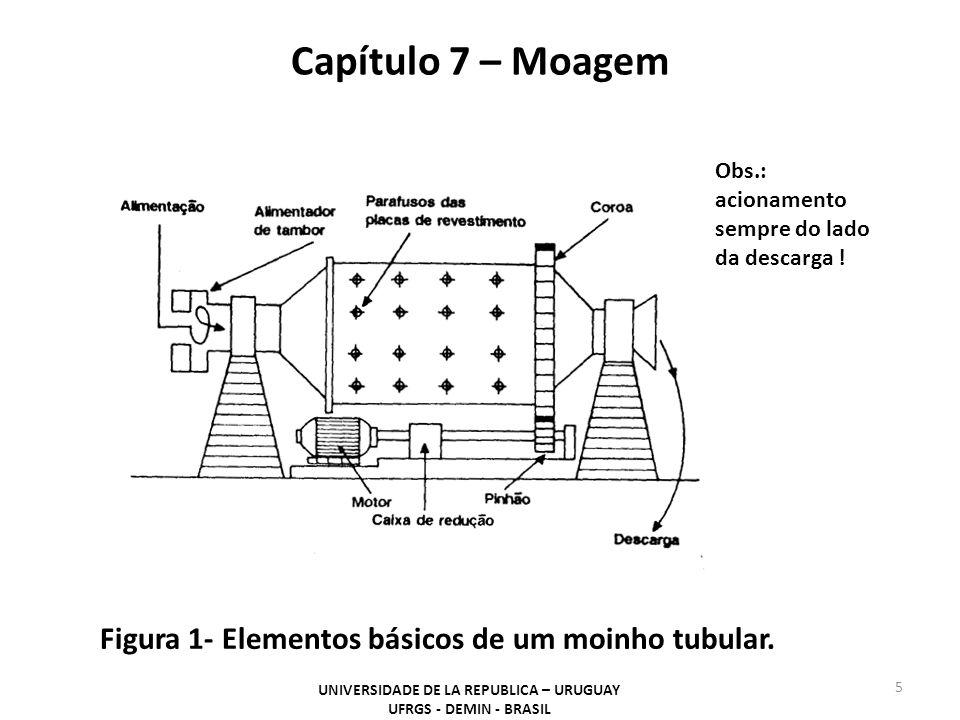 Capítulo 7 – Moagem UNIVERSIDADE DE LA REPUBLICA – URUGUAY UFRGS - DEMIN - BRASIL 5 Figura 1- Elementos básicos de um moinho tubular. Obs.: acionament