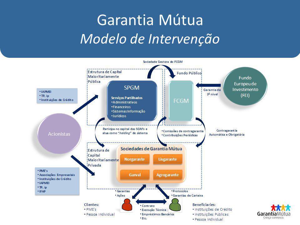 Garantia Mútua Modelo de Intervenção