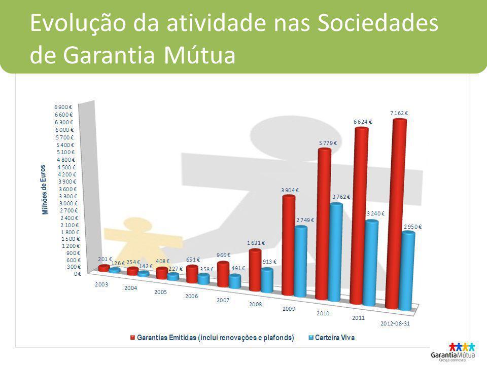 Evolução da atividade nas Sociedades de Garantia Mútua