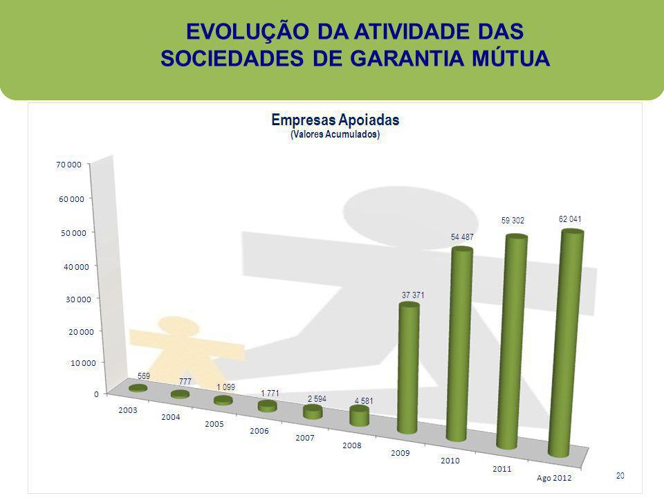 EVOLUÇÃO DA ATIVIDADE DAS SOCIEDADES DE GARANTIA MÚTUA 20