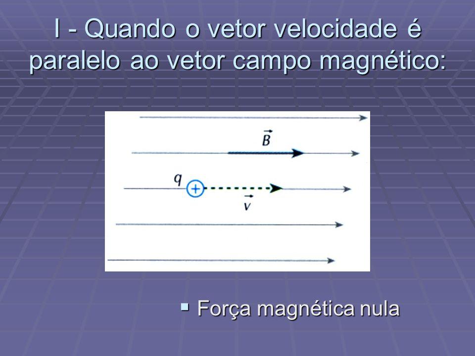 Força sobre uma carga em movimento em um campo magnético Regra da Mão esquerda